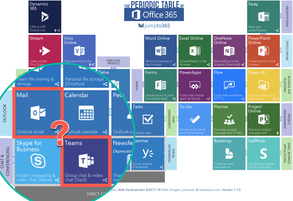 Which Tool When: Outlook or #MicrosoftTeams? | AvePoint Blog