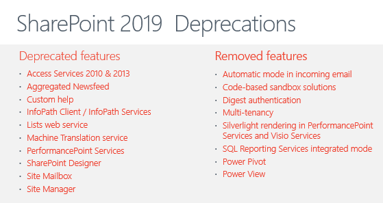 SharePoint 2019 Feature Breakdown: An Essential Overview for