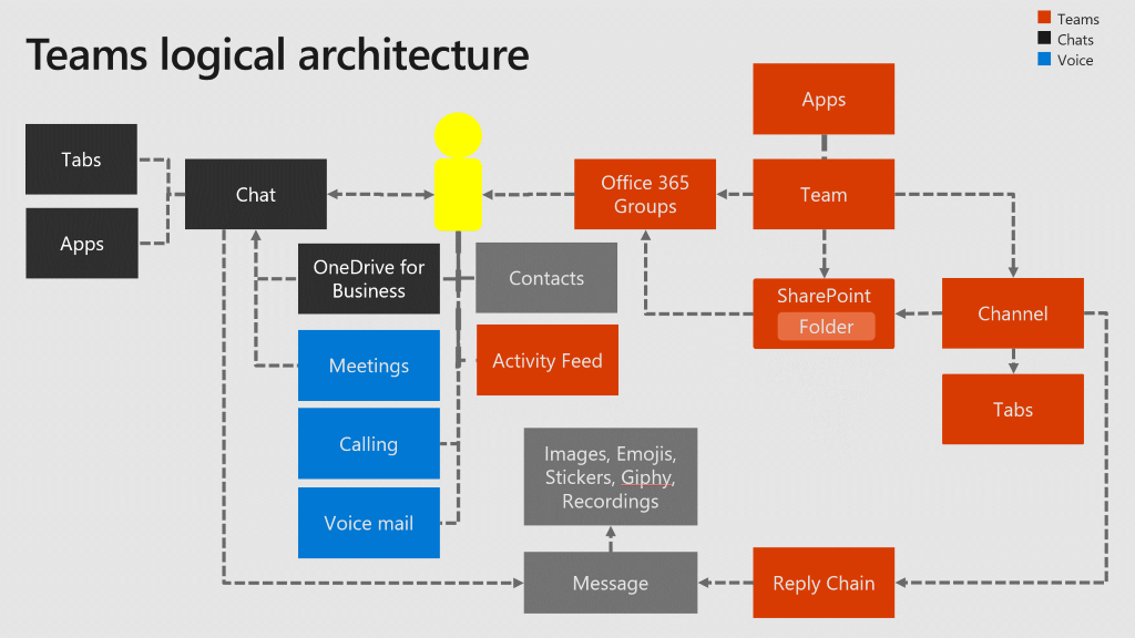 A Glimpse At The Architecture Of Microsoft Teams Avepoint Blog