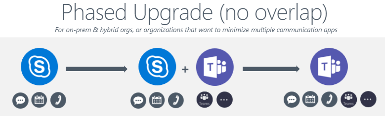How to Efficiently Transition Users from Skype to Microsoft