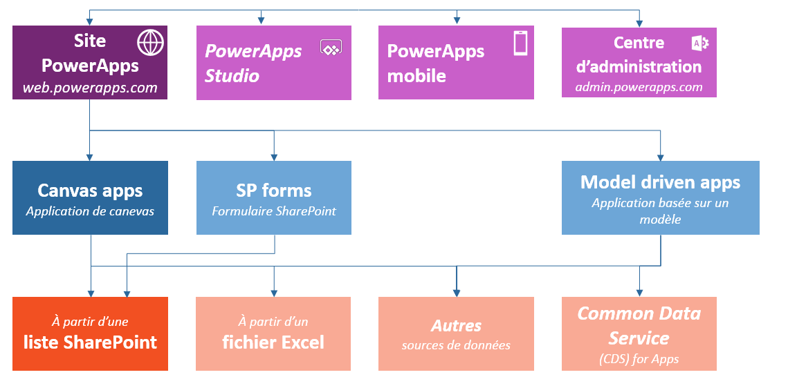 Powerapps 19 Avepoint Blog