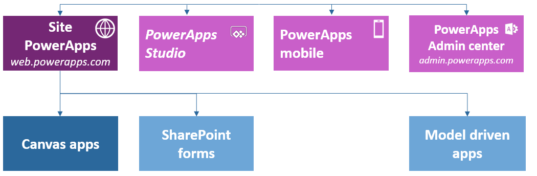 A Beginner's Guide to Microsoft PowerApps   AvePoint Blog