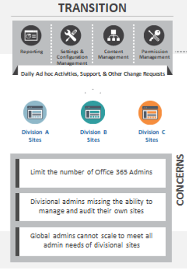 office 365 administration