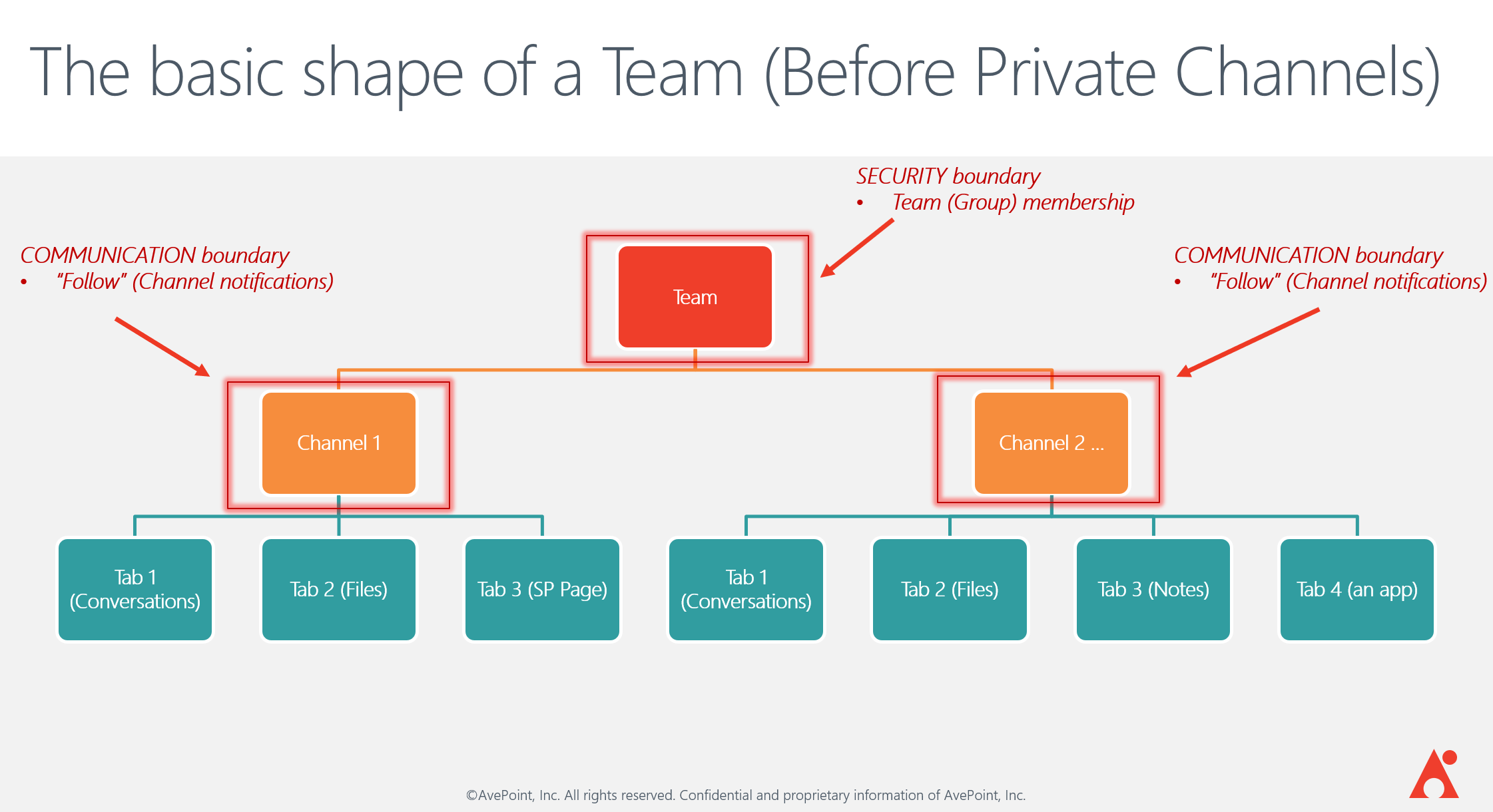Getting Ready For Private Channels In Microsoft Teams  Part 1
