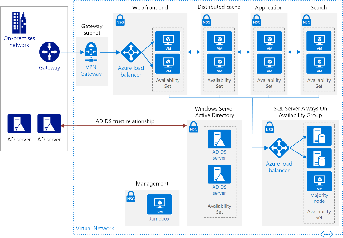 What Are Sharepoint Farms And How Does Sharepoint