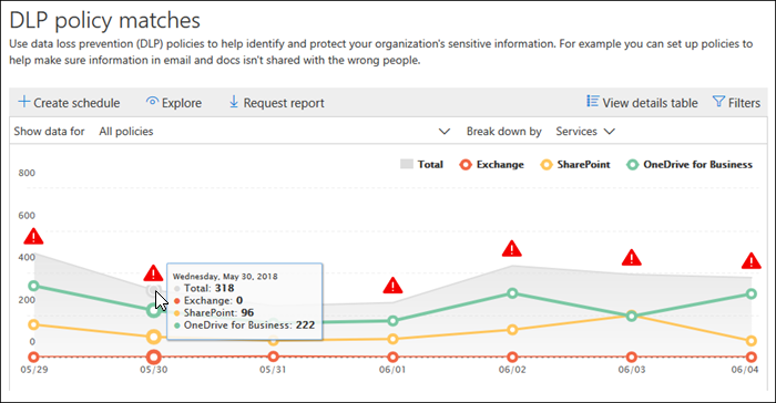 How to identify where your sensitive data sits in Office 365
