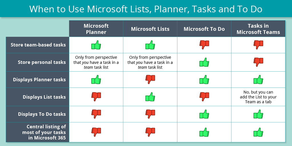Which Tool When Microsoft Lists Planner Tasks In Teams Or To Do