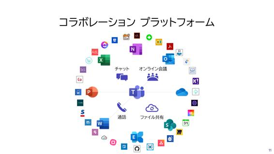 コラボレーション プラットフォームとして進化する Microsoft Teams