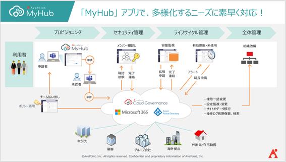 Microsoft Teams アプリ 「MyHub」 で実現するセキュアな社外企業とのコラボレーションと運用ベスト プラクティス