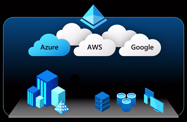 manage everything in the cloud
