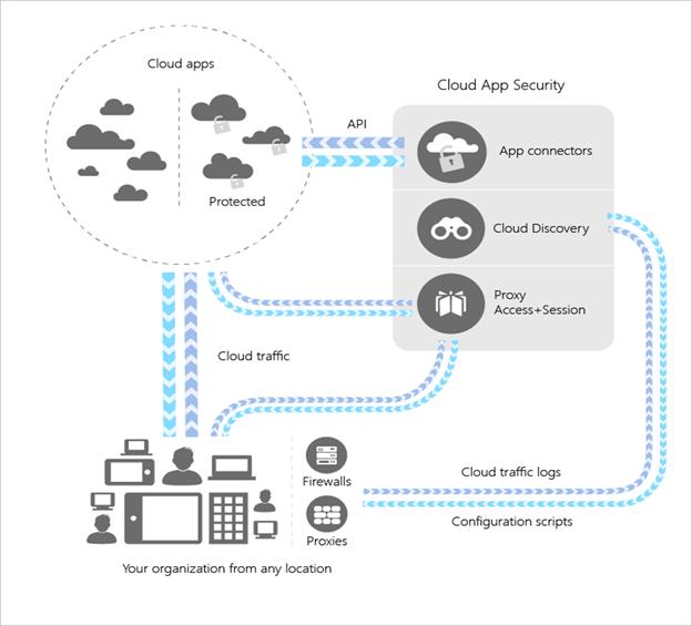 microsoft cloud app security
