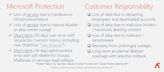 microsoft 365 data retention