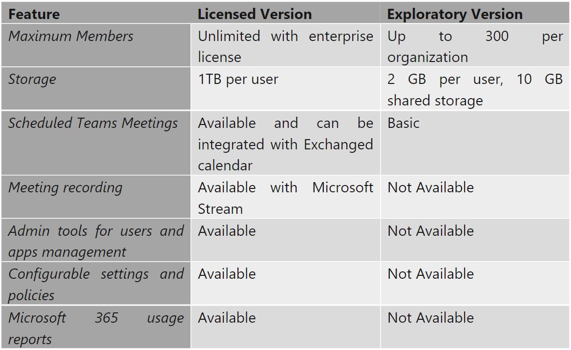 microsoft teams exploratory license